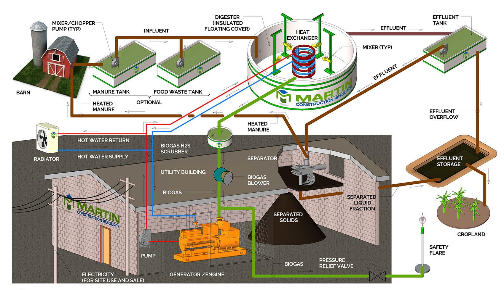 Digesters - Martin Energy Group & Martin Construction Resource